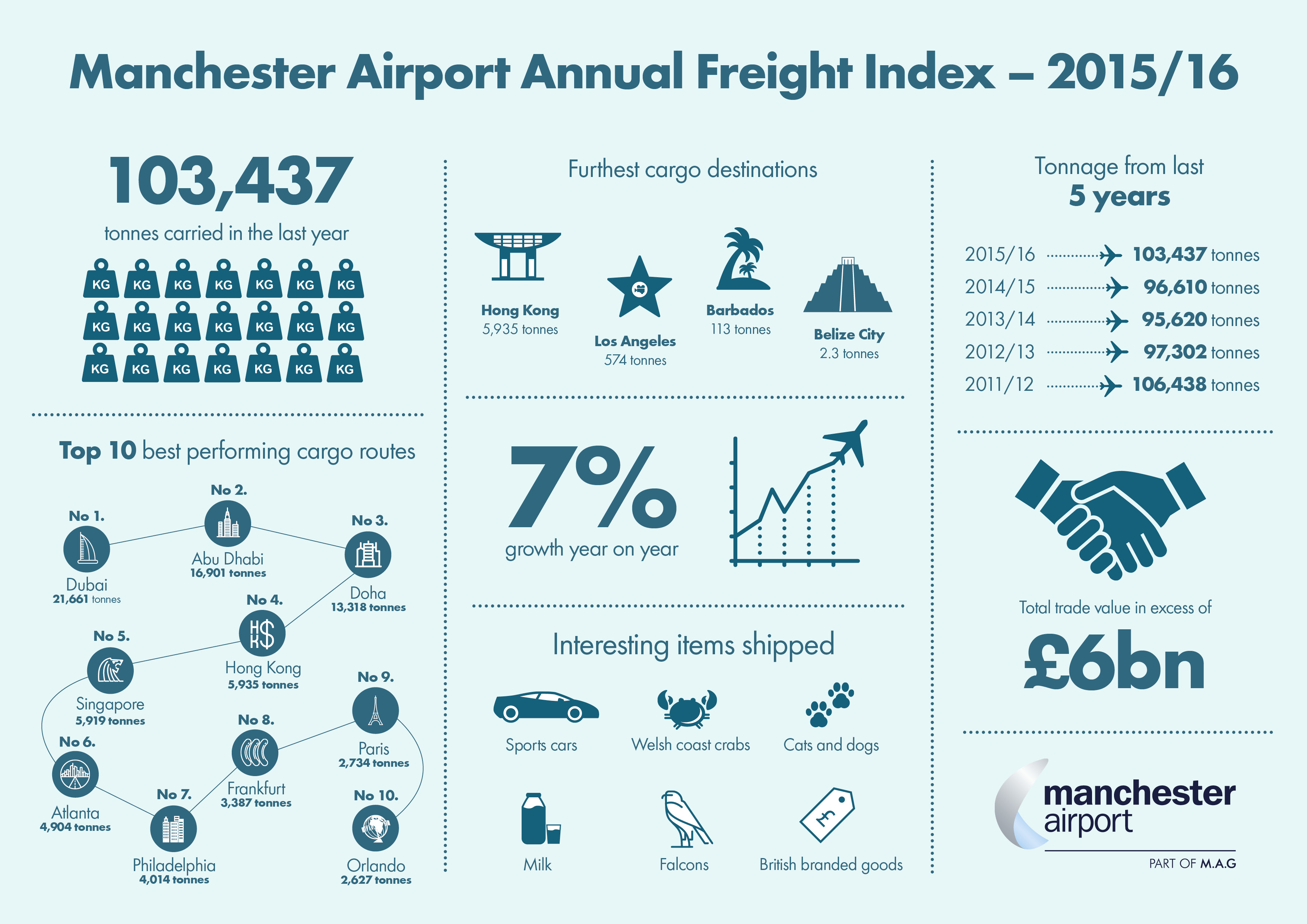 Picture of Manchester Airport's Cargo Statistics by MAG.